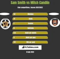 Sam Smith vs Mitch Candlin h2h player stats