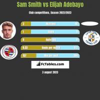 Sam Smith vs Elijah Adebayo h2h player stats