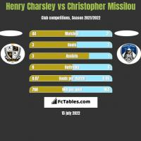 Henry Charsley vs Christopher Missilou h2h player stats