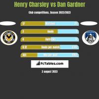 Henry Charsley vs Dan Gardner h2h player stats