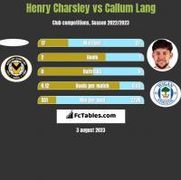 Henry Charsley vs Callum Lang h2h player stats