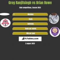 Greg Ranjitsingh vs Brian Rowe h2h player stats