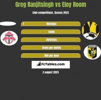 Greg Ranjitsingh vs Eloy Room h2h player stats