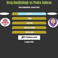Greg Ranjitsingh vs Pedro Gallese h2h player stats