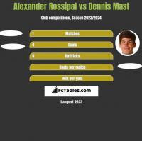 Alexander Rossipal vs Dennis Mast h2h player stats