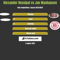 Alexander Rossipal vs Jan Washausen h2h player stats