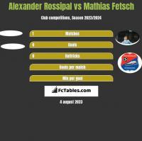Alexander Rossipal vs Mathias Fetsch h2h player stats