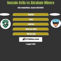 Gonzalo Avila vs Abraham Minero h2h player stats