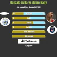 Gonzalo Avila vs Adam Nagy h2h player stats