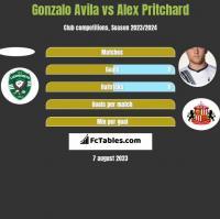 Gonzalo Avila vs Alex Pritchard h2h player stats