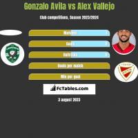 Gonzalo Avila vs Alex Vallejo h2h player stats