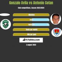Gonzalo Avila vs Antonio Cotan h2h player stats