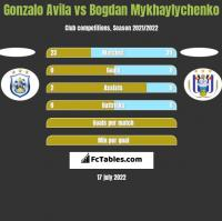 Gonzalo Avila vs Bogdan Mykhaylychenko h2h player stats