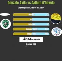 Gonzalo Avila vs Callum O'Dowda h2h player stats