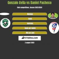 Gonzalo Avila vs Daniel Pacheco h2h player stats