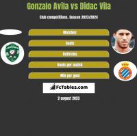 Gonzalo Avila vs Didac Vila h2h player stats