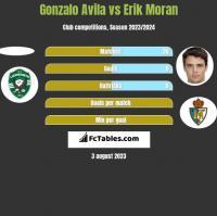 Gonzalo Avila vs Erik Moran h2h player stats