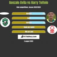 Gonzalo Avila vs Harry Toffolo h2h player stats