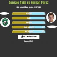 Gonzalo Avila vs Hernan Perez h2h player stats