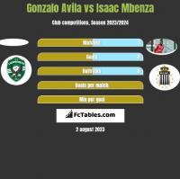 Gonzalo Avila vs Isaac Mbenza h2h player stats