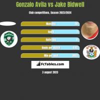 Gonzalo Avila vs Jake Bidwell h2h player stats