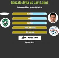 Gonzalo Avila vs Javi Lopez h2h player stats