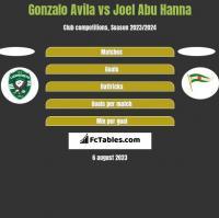 Gonzalo Avila vs Joel Abu Hanna h2h player stats