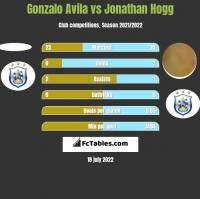 Gonzalo Avila vs Jonathan Hogg h2h player stats