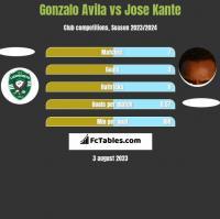 Gonzalo Avila vs Jose Kante h2h player stats