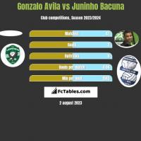 Gonzalo Avila vs Juninho Bacuna h2h player stats