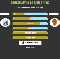 Gonzalo Avila vs Lluis Lopez h2h player stats