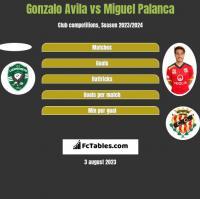 Gonzalo Avila vs Miguel Palanca h2h player stats