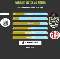 Gonzalo Avila vs Naldo h2h player stats