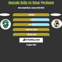 Gonzalo Avila vs Omar Perdomo h2h player stats
