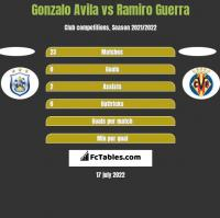 Gonzalo Avila vs Ramiro Guerra h2h player stats