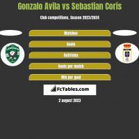 Gonzalo Avila vs Sebastian Coris h2h player stats