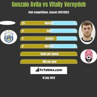 Gonzalo Avila vs Vitaliy Vernydub h2h player stats