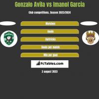 Gonzalo Avila vs Imanol Garcia h2h player stats