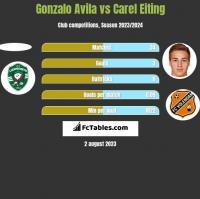 Gonzalo Avila vs Carel Eiting h2h player stats