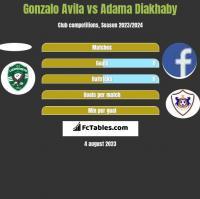 Gonzalo Avila vs Adama Diakhaby h2h player stats