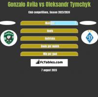 Gonzalo Avila vs Oleksandr Tymchyk h2h player stats