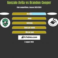 Gonzalo Avila vs Brandon Cooper h2h player stats