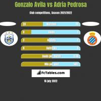 Gonzalo Avila vs Adria Pedrosa h2h player stats