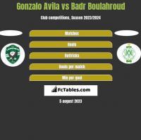 Gonzalo Avila vs Badr Boulahroud h2h player stats