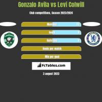 Gonzalo Avila vs Levi Colwill h2h player stats