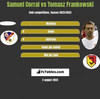 Samuel Corral vs Tomasz Frankowski h2h player stats