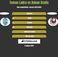 Tomas Ladra vs Adnan Dzafic h2h player stats