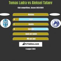 Tomas Ladra vs Aleksei Tataev h2h player stats