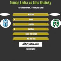 Tomas Ladra vs Ales Nesicky h2h player stats