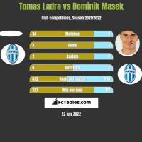 Tomas Ladra vs Dominik Masek h2h player stats